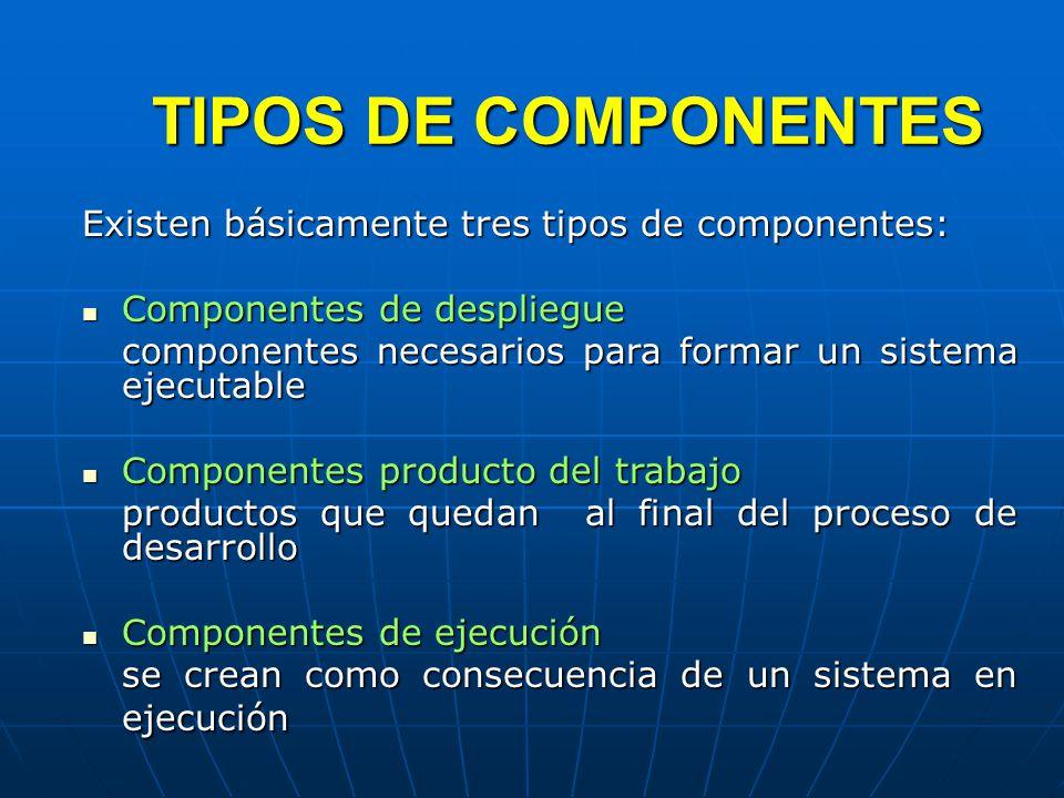 TIPOS DE COMPONENTES Existen básicamente tres tipos de componentes: Componentes de despliegue Componentes de despliegue componentes necesarios para formar un sistema ejecutable Componentes producto del trabajo Componentes producto del trabajo productos que quedan al final del proceso de desarrollo Componentes de ejecución Componentes de ejecución se crean como consecuencia de un sistema en ejecución