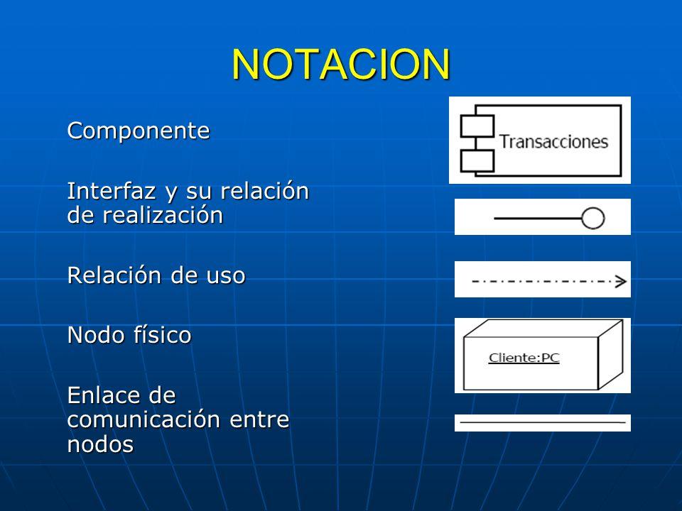 NOTACION Componente Interfaz y su relación de realización Relación de uso Nodo físico Enlace de comunicación entre nodos