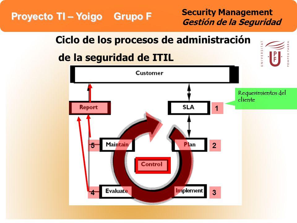 Proyecto TI – Yoigo Grupo F Security Management Gestión de la Seguridad 1 Requerimientos del cliente 2 34 5 Ciclo de los procesos de administración de