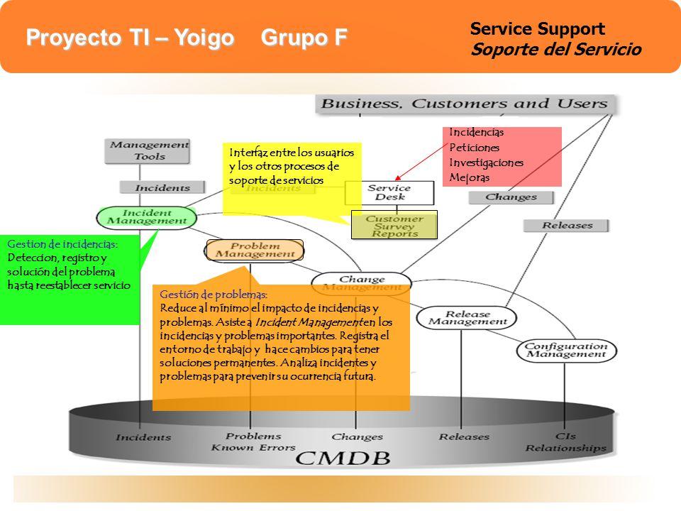 Proyecto TI – Yoigo Grupo F Service support Incidencias Peticiones Investigaciones Mejoras Gestion de incidencias: Deteccion, registro y solución del