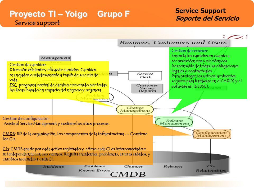 Proyecto TI – Yoigo Grupo F Service support Gestion de cambios: Dirección eficiente y eficaz de cambios. Cambios manejados cuidadosamente a través de