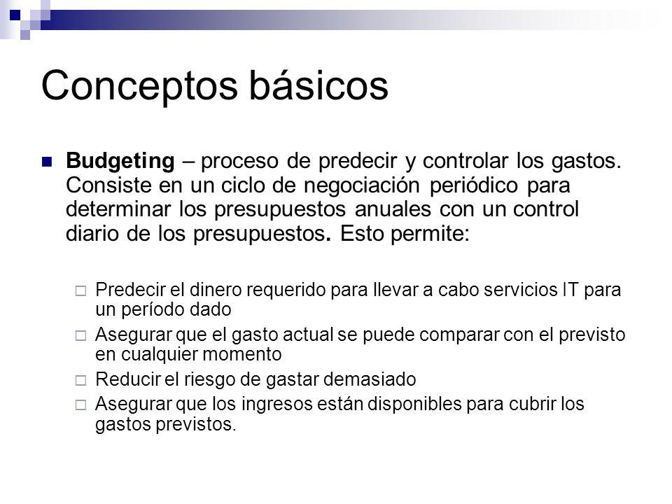 Conceptos básicos Budgeting – proceso de predecir y controlar los gastos. Consiste en un ciclo de negociación periódico para determinar los presupuest