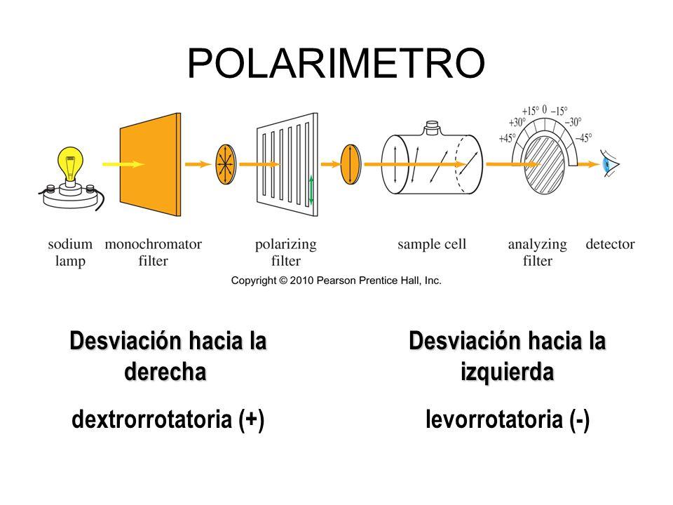 POLARIMETRO Desviación hacia la derecha dextrorrotatoria (+) Desviación hacia la izquierda levorrotatoria (-)
