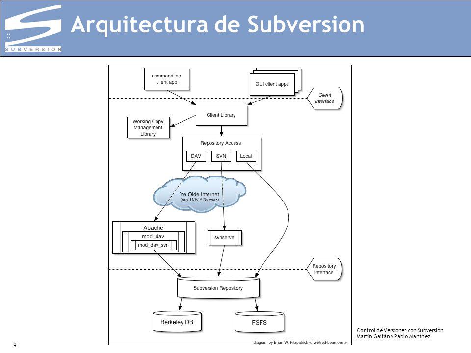 Control de Versiones con Subversión Martín Gaitán y Pablo Martínez 9 Arquitectura de Subversion