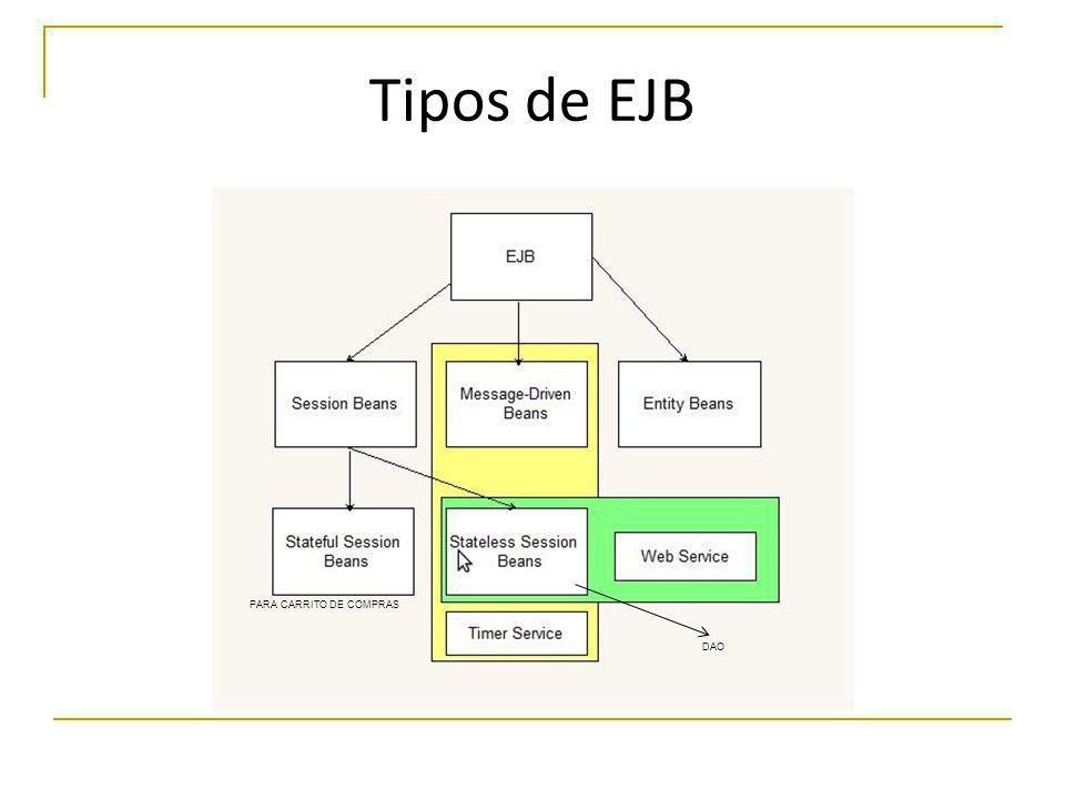 Tipos de EJB PARA CARRITO DE COMPRAS DAO
