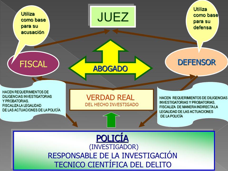 Ministerio Público y Policía Nacional ROL PROTAGONICO en INVESTIGACION DEL DELITO. El Ministerio Público conduce investigación desde su inicio y la Po