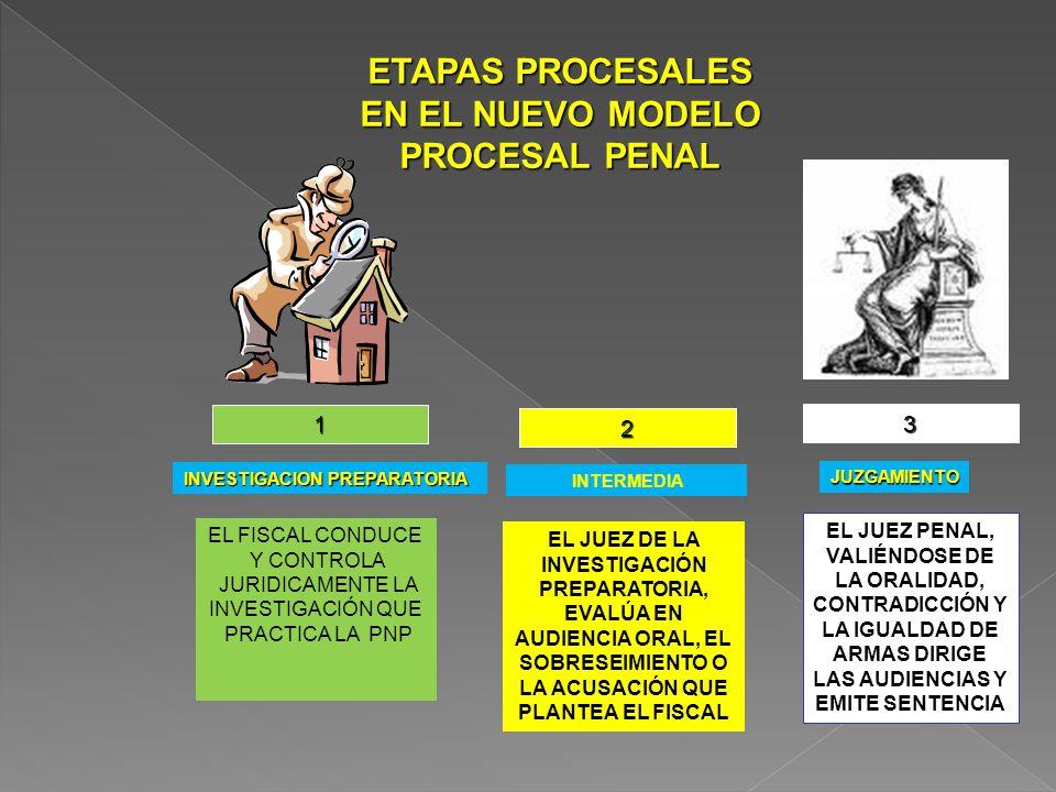 1 2 3 ETAPAS PROCESALES EN EL NUEVO MODELO PROCESAL PENAL EL FISCAL CONDUCE Y CONTROLA JURIDICAMENTE LA INVESTIGACIÓN QUE PRACTICA LA PNP EL JUEZ DE LA INVESTIGACIÓN PREPARATORIA, EVALÚA EN AUDIENCIA ORAL, EL SOBRESEIMIENTO O LA ACUSACIÓN QUE PLANTEA EL FISCAL EL JUEZ PENAL, VALIÉNDOSE DE LA ORALIDAD, CONTRADICCIÓN Y LA IGUALDAD DE ARMAS DIRIGE LAS AUDIENCIAS Y EMITE SENTENCIA INVESTIGACION PREPARATORIA INTERMEDIA JUZGAMIENTO