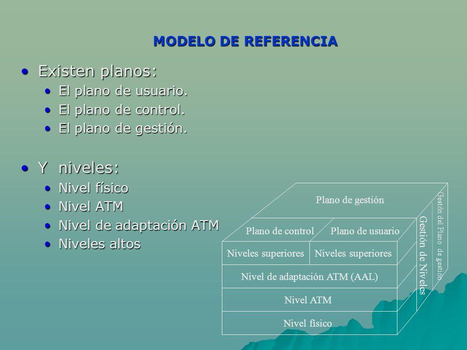 MODELO DE REFERENCIA Existen planos:Existen planos: El plano de usuario.El plano de usuario. El plano de control.El plano de control. El plano de gest