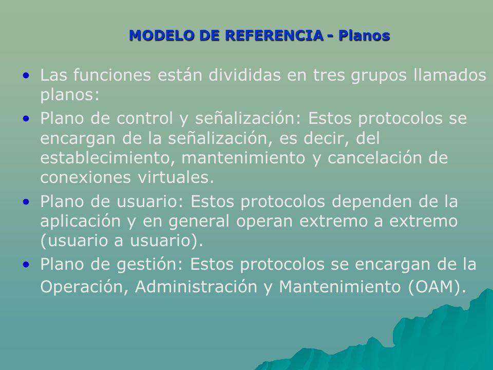 MODELO DE REFERENCIA - Planos Las funciones están divididas en tres grupos llamados planos: Plano de control y señalización: Estos protocolos se encargan de la señalización, es decir, del establecimiento, mantenimiento y cancelación de conexiones virtuales.