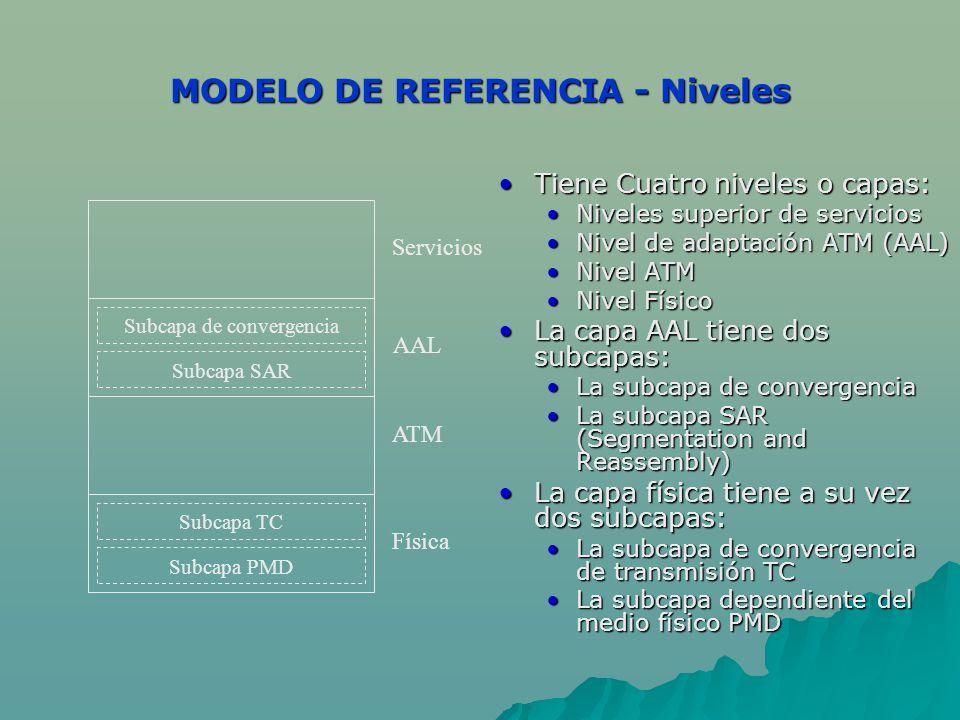 MODELO DE REFERENCIA - Niveles Tiene Cuatro niveles o capas:Tiene Cuatro niveles o capas: Niveles superior de servicios Nivel de adaptación ATM (AAL)