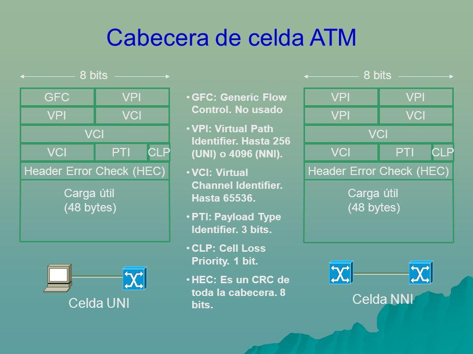 Cabecera de celda ATM VCI PTI Header Error Check (HEC) VCI VPIVCI GFCVPI CLP Carga útil (48 bytes) Celda UNI Celda NNI VCIPTI Header Error Check (HEC) VCI VPIVCI VPI CLP Carga útil (48 bytes) GFC: Generic Flow Control.