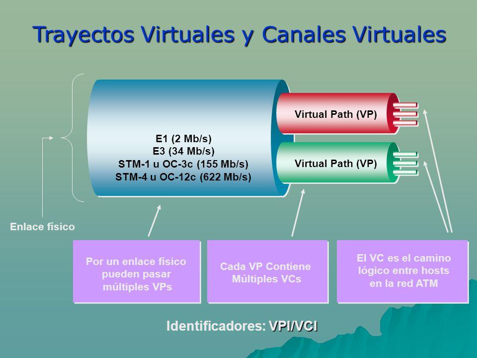 Trayectos Virtuales y Canales Virtuales Enlace físico Cada VP Contiene Múltiples VCs Por un enlace físico pueden pasar múltiples VPs El VC es el camino lógico entre hosts en la red ATM E1 (2 Mb/s) E3 (34 Mb/s) STM-1 u OC-3c (155 Mb/s) STM-4 u OC-12c (622 Mb/s) Virtual Path (VP) VPI/VCI Identificadores: VPI/VCI
