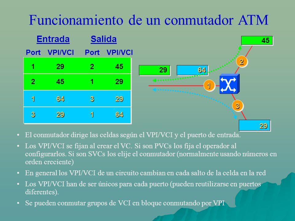 Funcionamiento de un conmutador ATM El conmutador dirige las celdas según el VPI/VCI y el puerto de entrada. Los VPI/VCI se fijan al crear el VC. Si s
