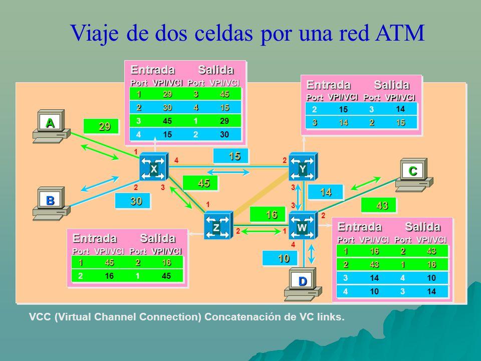 Viaje de dos celdas por una red ATM VCC (Virtual Channel Connection) Concatenación de VC links. A B D C EntradaSalida Port VPI/VCI PortVPI/VCI 2153 14