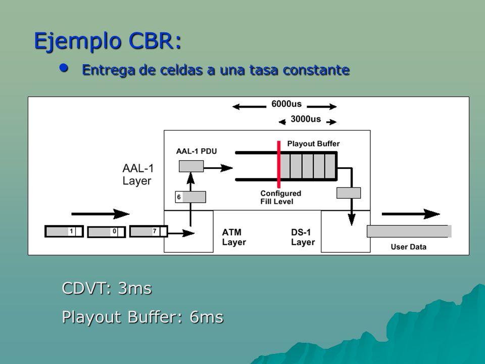 Ejemplo CBR: Entrega de celdas a una tasa constante Entrega de celdas a una tasa constante CDVT: 3ms Playout Buffer: 6ms