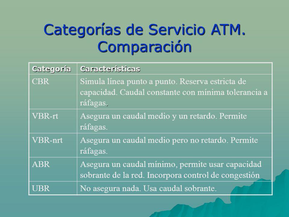 Categorías de Servicio ATM. Comparación CategoríaCaracterísticas CBR. Simula línea punto a punto. Reserva estricta de capacidad. Caudal constante con