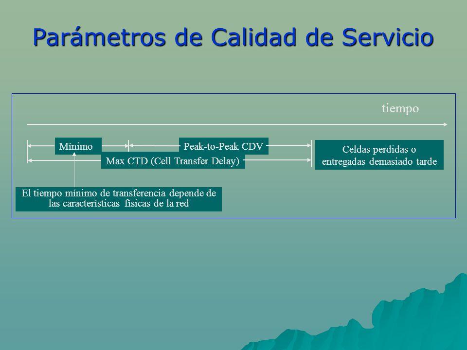 Peak-to-Peak CDV Max CTD (Cell Transfer Delay) Celdas perdidas o entregadas demasiado tarde Mínimo El tiempo mínimo de transferencia depende de las características físicas de la red tiempo Parámetros de Calidad de Servicio