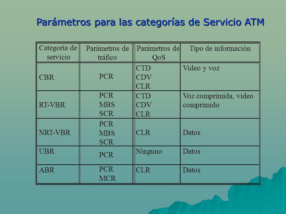 Categoría de servicio Parámetros de tráfico Parámetros de QoS Tipo de información CBR PCR CTD CDV CLR Video y voz RT-VBR PCR MBS SCR CTD CDV CLR Voz comprimida, video comprimido NRT-VBRCLRDatos UBR PCR NingunoDatos ABR PCR MCR CLRDatos PCR MBS SCR Parámetros para las categorías de Servicio ATM