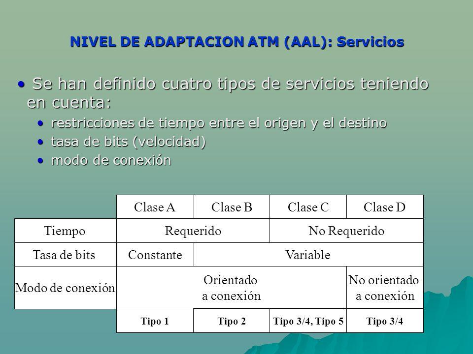 NIVEL DE ADAPTACION ATM (AAL): Servicios Se han definido cuatro tipos de servicios teniendo en cuenta: Se han definido cuatro tipos de servicios teniendo en cuenta: restricciones de tiempo entre el origen y el destino restricciones de tiempo entre el origen y el destino tasa de bits (velocidad) tasa de bits (velocidad) modo de conexión modo de conexión Clase A No orientado a conexión Tipo 1 Clase BClase CClase D RequeridoNo Requerido VariableConstante Orientado a conexión Tipo 2Tipo 3/4, Tipo 5Tipo 3/4 Tiempo Tasa de bits Modo de conexión