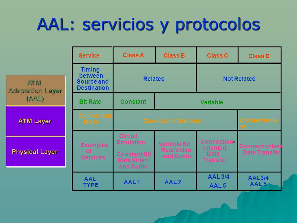AAL: servicios y protocolos Connectionless Date Transfer Bit Rate Connection Mode Examples of Services Circuit Emulation Constant Bit Rate Video and A