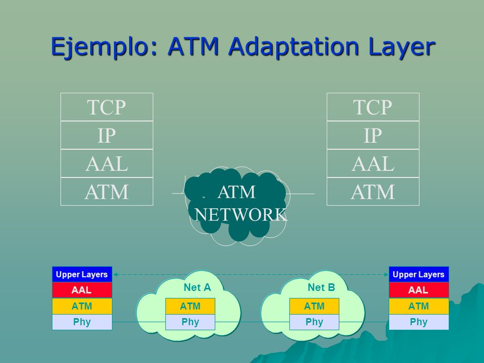 Ejemplo: ATM Adaptation Layer TCP IP AAL ATM TCP IP AAL ATM NETWORK Phy ATM AAL Upper Layers Net A Phy ATM Net B Phy ATM Phy ATM AAL Upper Layers