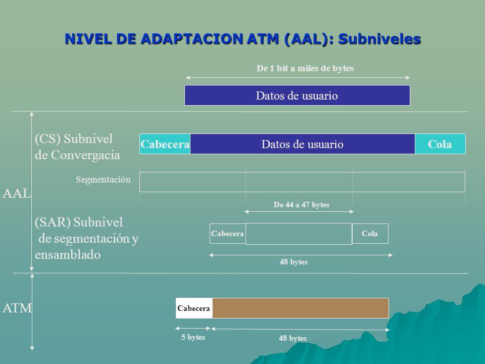 NIVEL DE ADAPTACION ATM (AAL): Subniveles Datos de usuarioCabeceraCola De 1 bit a miles de bytes ATM Cabecera 48 bytes Cabecera 5 bytes 48 bytes Cola De 44 a 47 bytes (CS) Subnivel de Convergacia Datos de usuario Segmentación AAL (SAR) Subnivel de segmentación y ensamblado