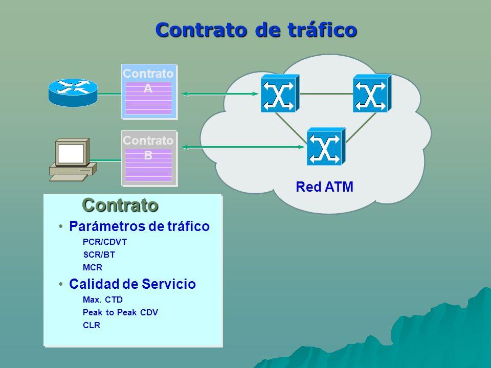 Contrato de tráfico Parámetros de tráfico PCR/CDVT SCR/BT MCR Calidad de Servicio Max. CTD Peak to Peak CDV CLR Contrato A Contrato B Contrato Red ATM
