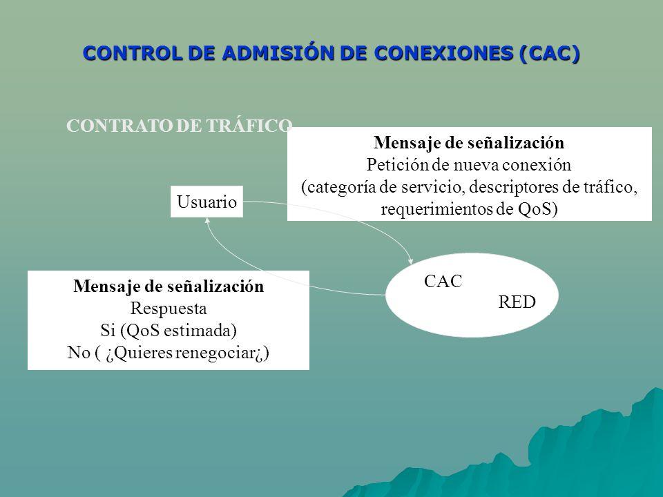 CONTROL DE ADMISIÓN DE CONEXIONES (CAC) Usuario RED CAC Mensaje de señalización Petición de nueva conexión (categoría de servicio, descriptores de trá