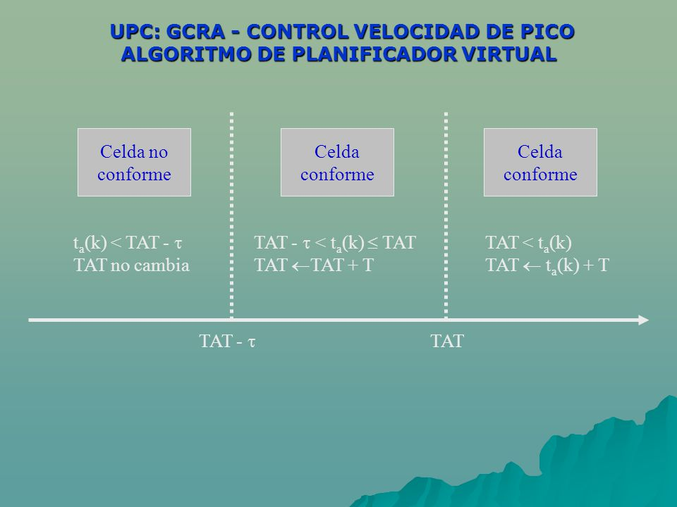 UPC: GCRA - CONTROL VELOCIDAD DE PICO ALGORITMO DE PLANIFICADOR VIRTUAL UPC: GCRA - CONTROL VELOCIDAD DE PICO ALGORITMO DE PLANIFICADOR VIRTUAL Celda no conforme Celda conforme t a (k) < TAT - TAT no cambia TAT - < t a (k) TAT TAT TAT + T TAT < t a (k) TAT t a (k) + T TAT - TAT