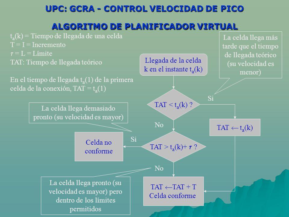 UPC: GCRA - CONTROL VELOCIDAD DE PICO ALGORITMO DE PLANIFICADOR VIRTUAL Llegada de la celda k en el instante t a (k) TAT < t a (k) .