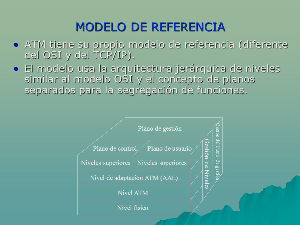 MODELO DE REFERENCIA ATM tiene su propio modelo de referencia (diferente del OSI y del TCP/IP).ATM tiene su propio modelo de referencia (diferente del OSI y del TCP/IP).