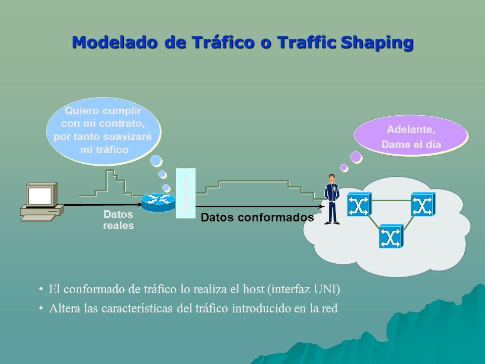 El conformado de tráfico lo realiza el host (interfaz UNI) Altera las características del tráfico introducido en la red Red ATM Datos conformados Dato