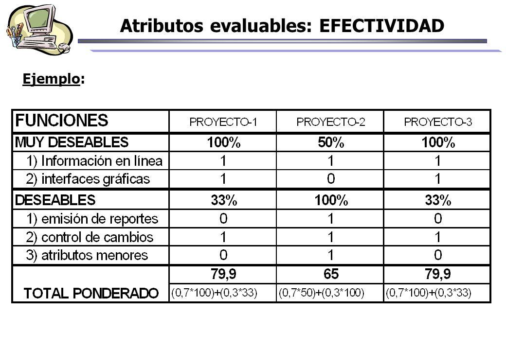 Atributos evaluables: EFECTIVIDAD Ejemplo: