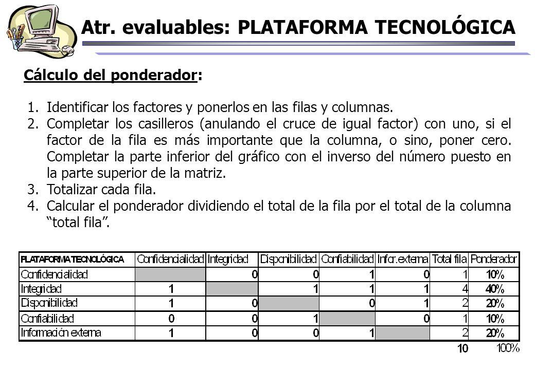 Cálculo del ponderador: Atr. evaluables: PLATAFORMA TECNOLÓGICA 1.Identificar los factores y ponerlos en las filas y columnas. 2.Completar los casille