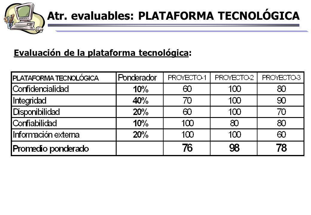 Atr. evaluables: PLATAFORMA TECNOLÓGICA Evaluación de la plataforma tecnológica: