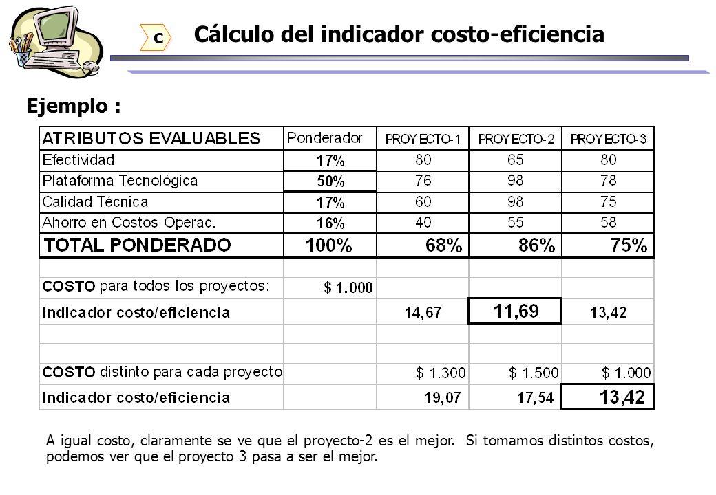Cálculo del indicador costo-eficiencia c c Ejemplo : A igual costo, claramente se ve que el proyecto-2 es el mejor. Si tomamos distintos costos, podem