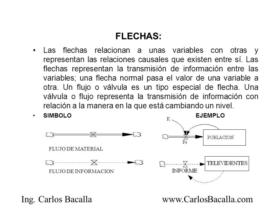 Ing. Carlos Bacallawww.CarlosBacalla.com FLECHAS: Las flechas relacionan a unas variables con otras y representan las relaciones causales que existen