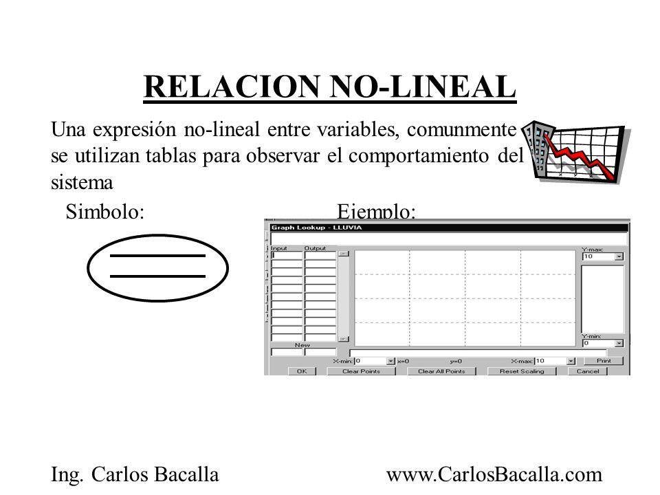 Ing. Carlos Bacallawww.CarlosBacalla.com RELACION NO-LINEAL Una expresión no-lineal entre variables, comunmente se utilizan tablas para observar el co
