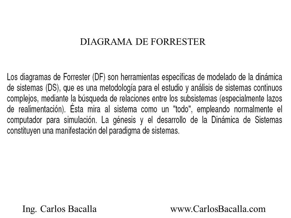 Ing.Carlos Bacallawww.CarlosBacalla.com Podemos clasificar este modelo como básico.