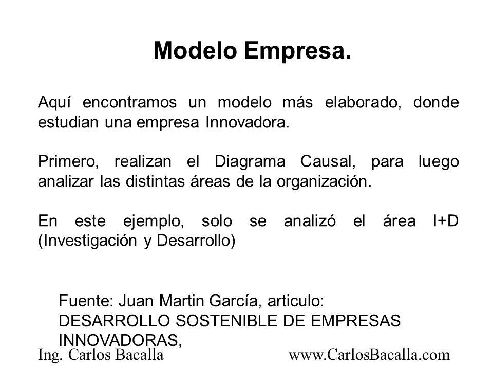 Ing. Carlos Bacallawww.CarlosBacalla.com Aquí encontramos un modelo más elaborado, donde estudian una empresa Innovadora. Primero, realizan el Diagram