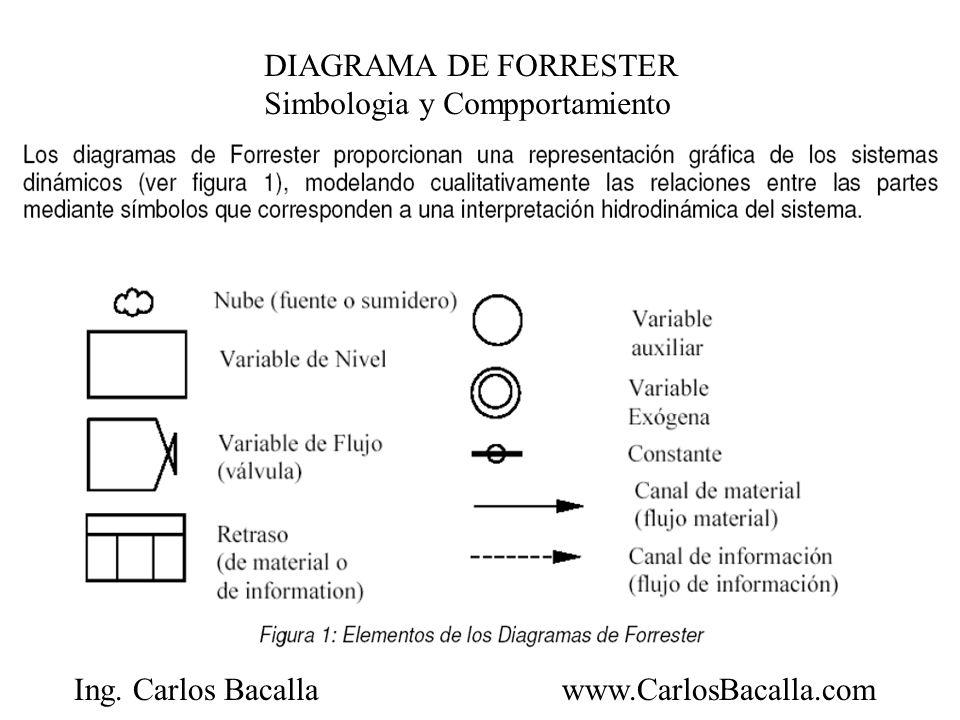 Ing. Carlos Bacallawww.CarlosBacalla.com DIAGRAMA DE FORRESTER Simbologia y Compportamiento