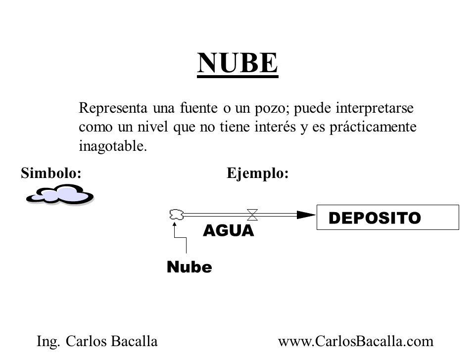 Ing. Carlos Bacallawww.CarlosBacalla.com NUBE Representa una fuente o un pozo; puede interpretarse como un nivel que no tiene interés y es prácticamen