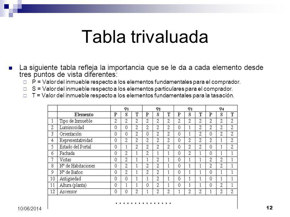 Valoración de Inmuebles 12 10/06/2014 Tabla trivaluada La siguiente tabla refleja la importancia que se le da a cada elemento desde tres puntos de vis