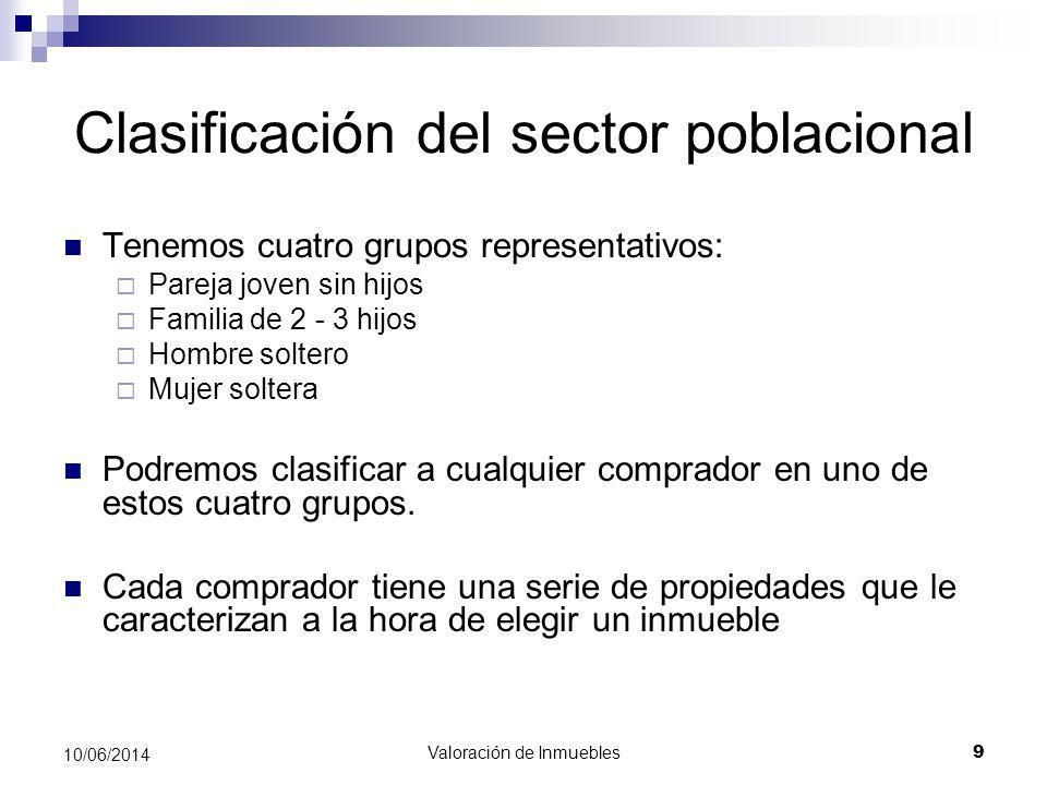 Valoración de Inmuebles 9 10/06/2014 Clasificación del sector poblacional Tenemos cuatro grupos representativos: Pareja joven sin hijos Familia de 2 -