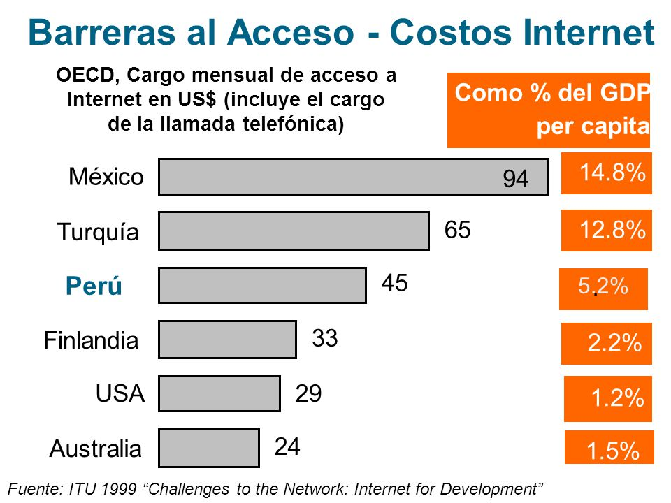 24 29 33 45 65 94 Australia USA Finlandia Perú Turquía México OECD, Cargo mensual de acceso a Internet en US$ (incluye el cargo de la llamada telefóni
