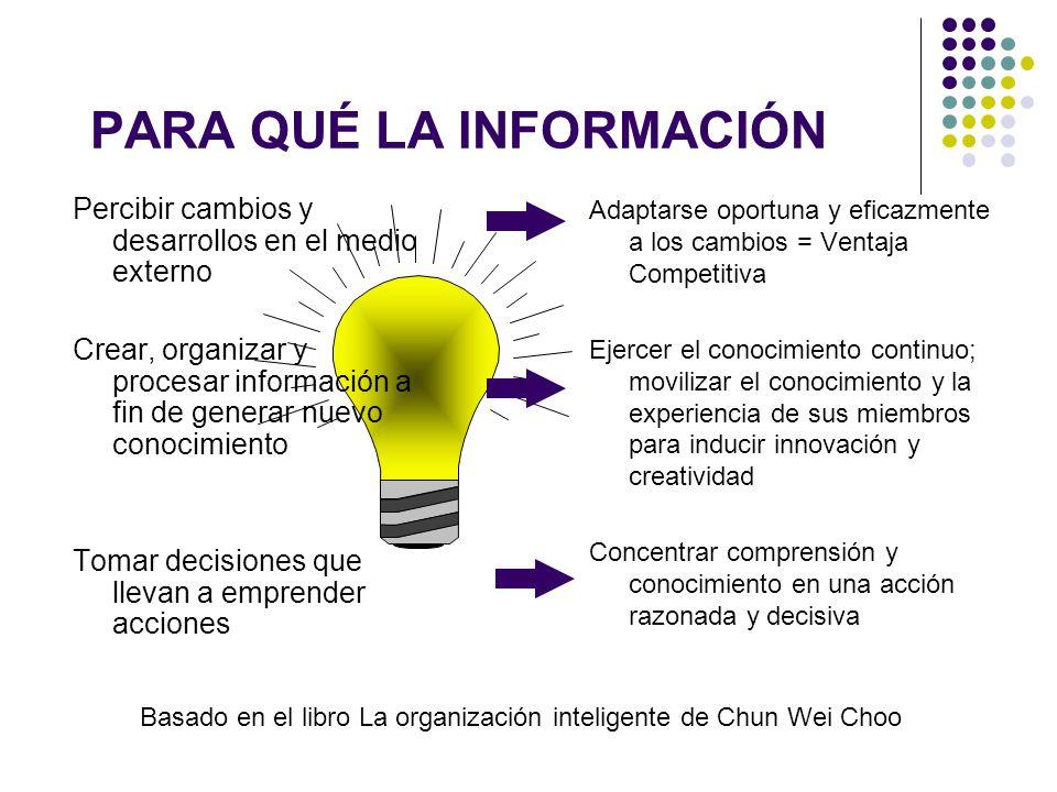 PARA QUÉ LA INFORMACIÓN Percibir cambios y desarrollos en el medio externo Crear, organizar y procesar información a fin de generar nuevo conocimiento