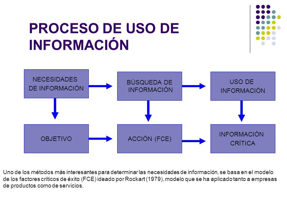PROCESO DE USO DE INFORMACIÓN NECESIDADES DE INFORMACIÓN USO DE INFORMACIÓN OBJETIVOACCIÓN (FCE) INFORMACIÓN CRÍTICA Uno de los métodos más interesant