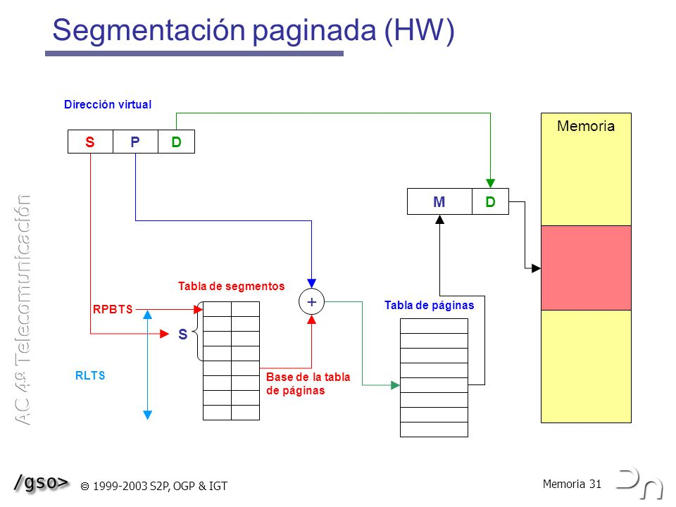 Memoria 31 1999-2003 S2P, OGP & IGT Segmentación paginada (HW) S Memoria Tabla de segmentos RPBTS RLTS PD Dirección virtual S Tabla de páginas + MD Base de la tabla de páginas