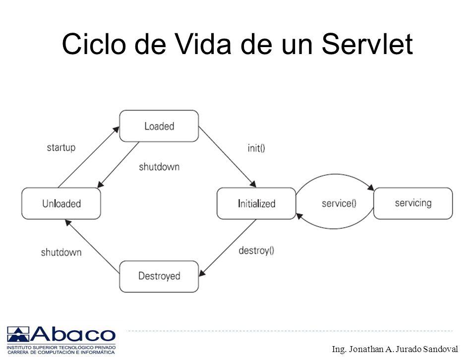 Ciclo de Vida de un Servlet Ing. Jonathan A. Jurado Sandoval