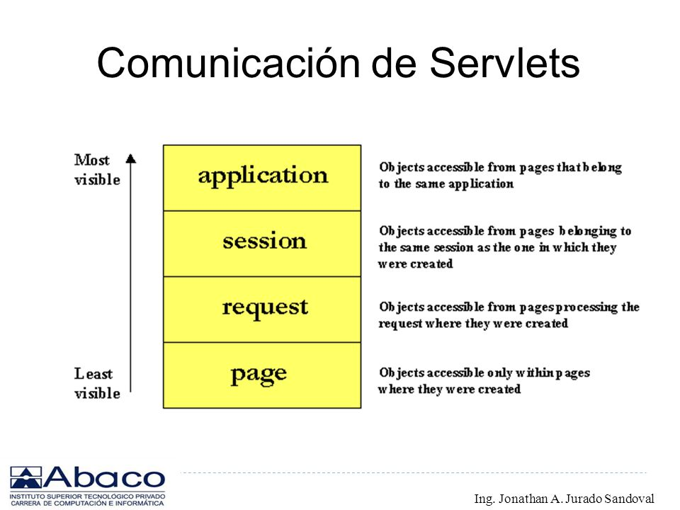 Comunicación de Servlets Ing. Jonathan A. Jurado Sandoval